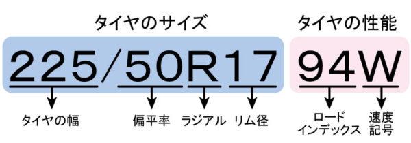 タイヤのサイズ表記例