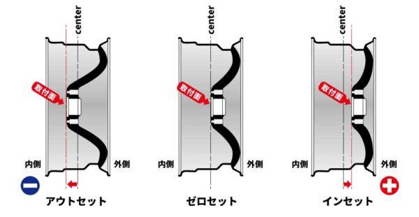 ホイールのオフセットの説明画像