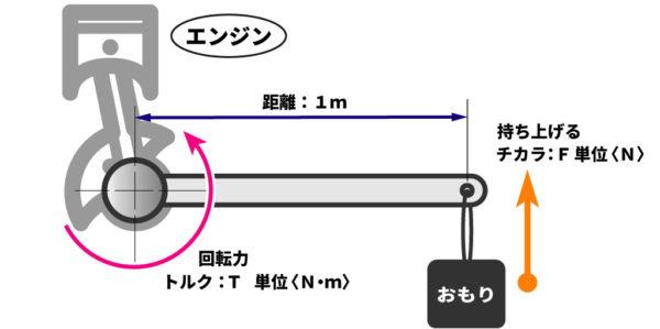 エンジンのトルクの説明イメージ