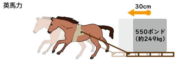英馬力の説明画像