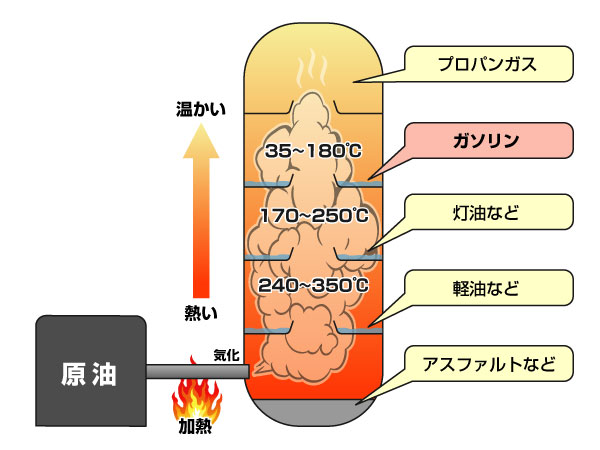 ガソリンの精製方法