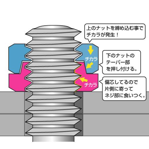 ハードロックナットの原理