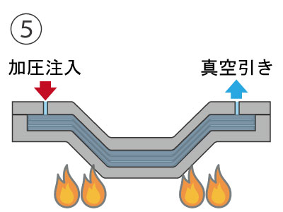 RTM成形の方法_5