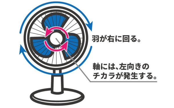 逆ネジと扇風機の関係_2