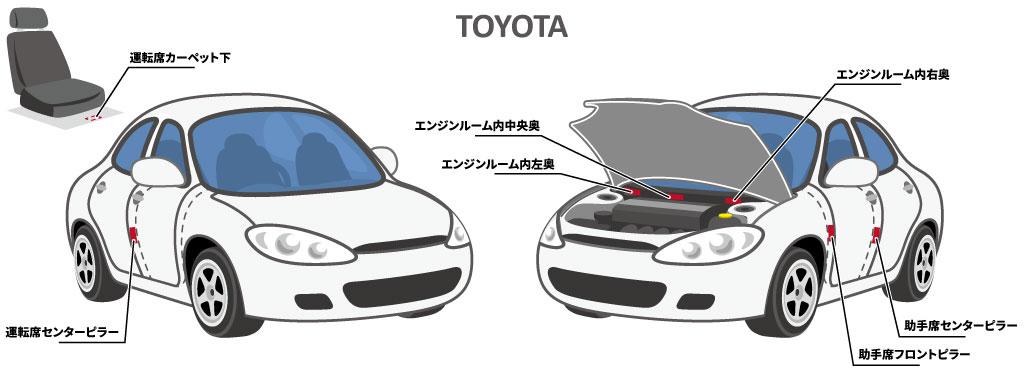 トヨタ車のコーションプレートの位置_図