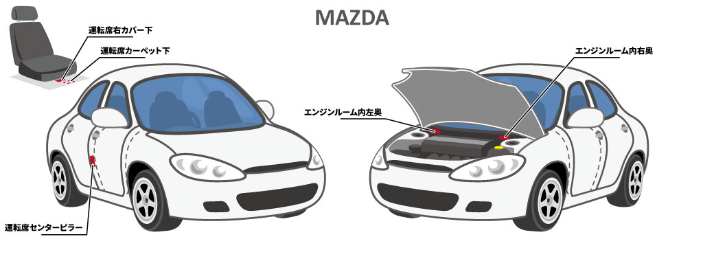 マツダ車のコーションプレートの位置_図
